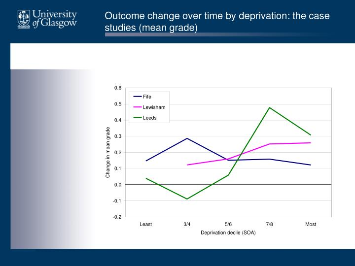 Outcome change over time by deprivation: the case studies (mean grade)