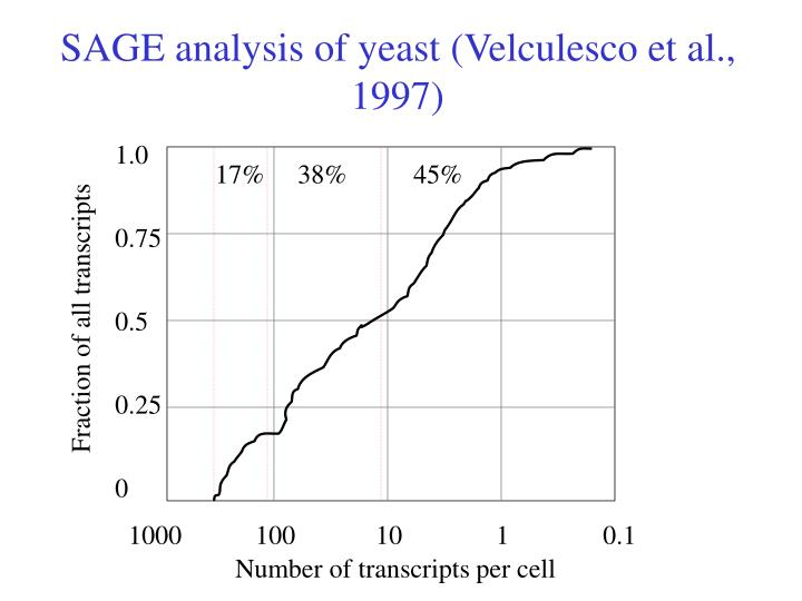 SAGE analysis of yeast (Velculesco et al., 1997)