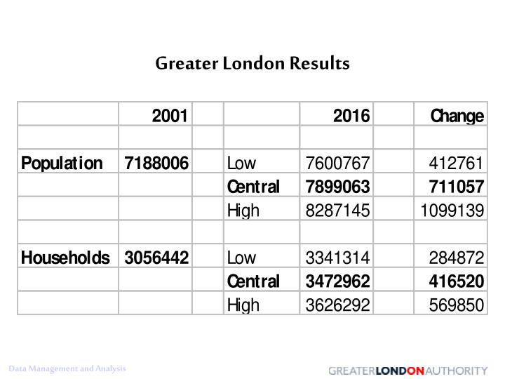 Greater London Results