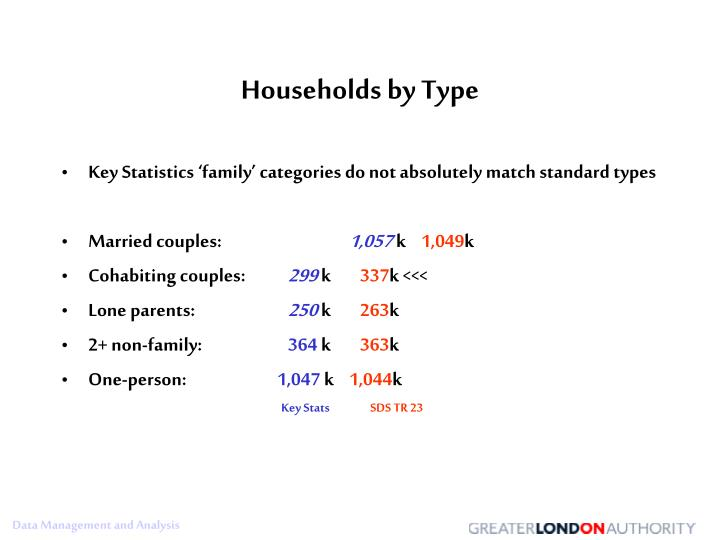 Households by Type
