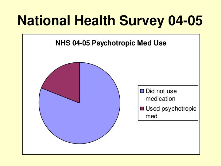 National health survey 04 05