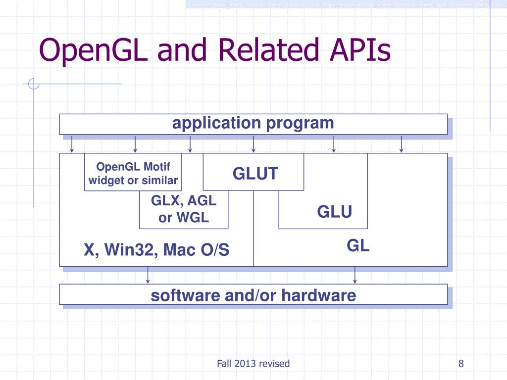 PPT - Introduction to OpenGL (part 1) PowerPoint