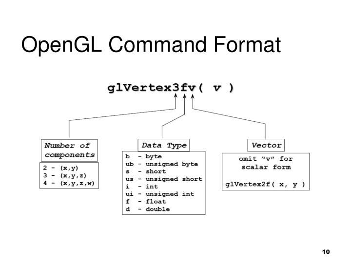 OpenGL Command Format