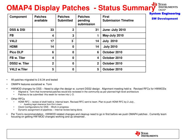 Omap4 display patches status summary