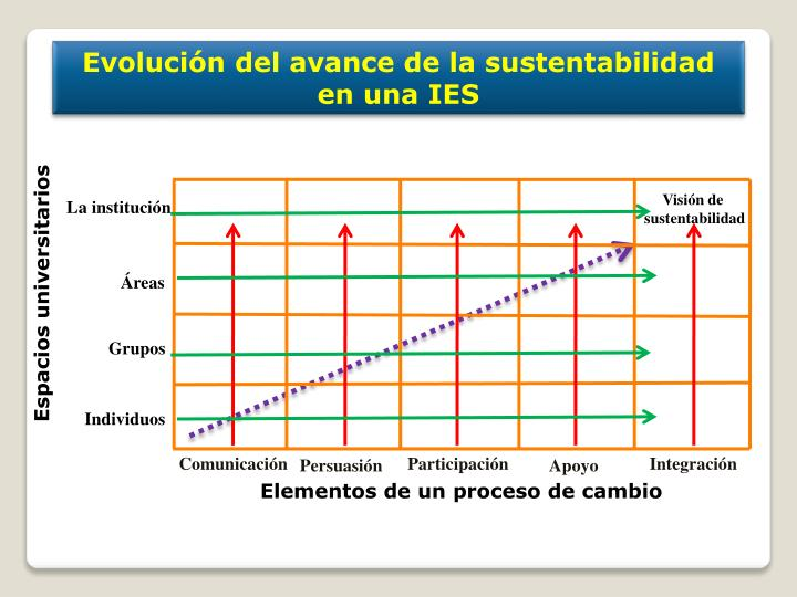 Evolución del avance de la sustentabilidad