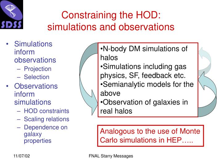 N-body DM simulations of halos