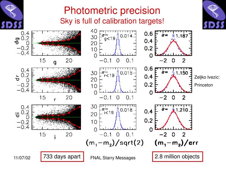 Photometric precision