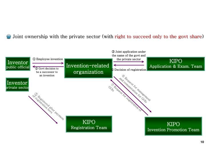 Joint ownership with the private sector (with