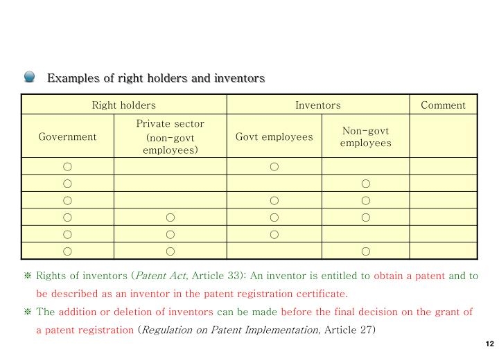 Examples of right holders and inventors