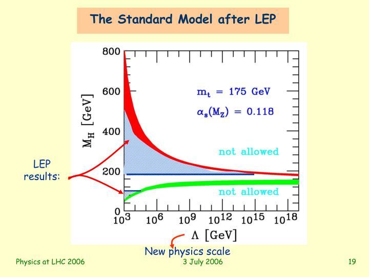 The Standard Model after LEP