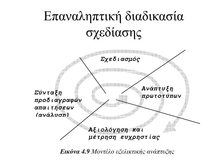 Επαναληπτική διαδικασία σχεδίασης