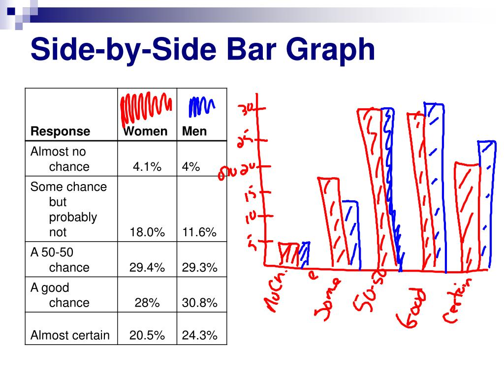 PPT - Comparitive Graphs PowerPoint Presentation - ID:4151483