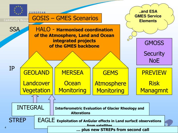 ..and ESA GMES Service Elements