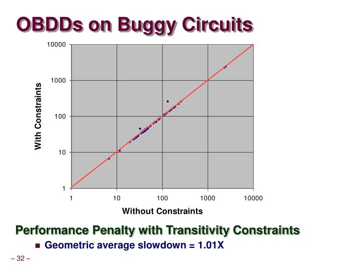 OBDDs on Buggy Circuits