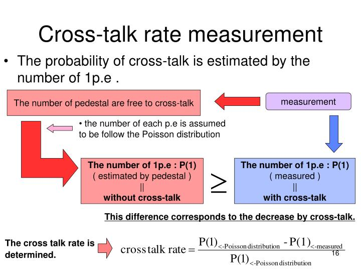 Cross-talk rate measurement