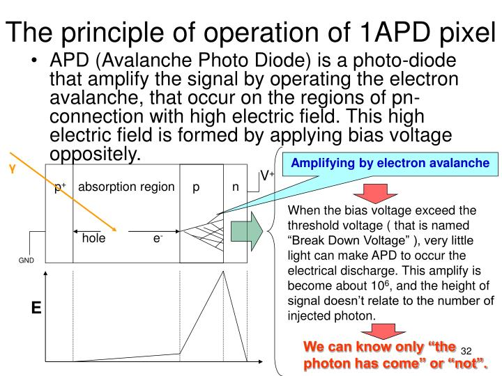 The principle of operation of 1APD pixel