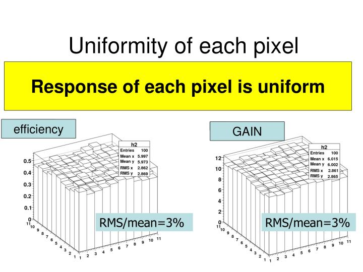 Uniformity of each pixel