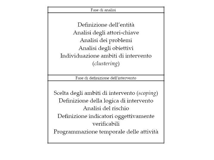 La fase di analisi composta dalle seguenti sottofasi definizione verifica dell entit