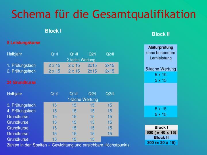 Schema für die Gesamtqualifikation