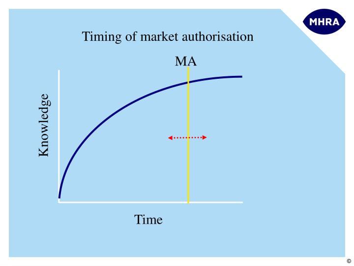 Timing of market authorisation