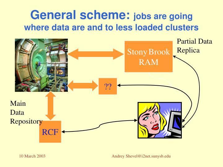 General scheme: