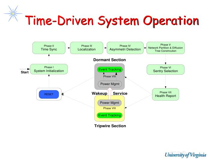 Time-Driven System Operation