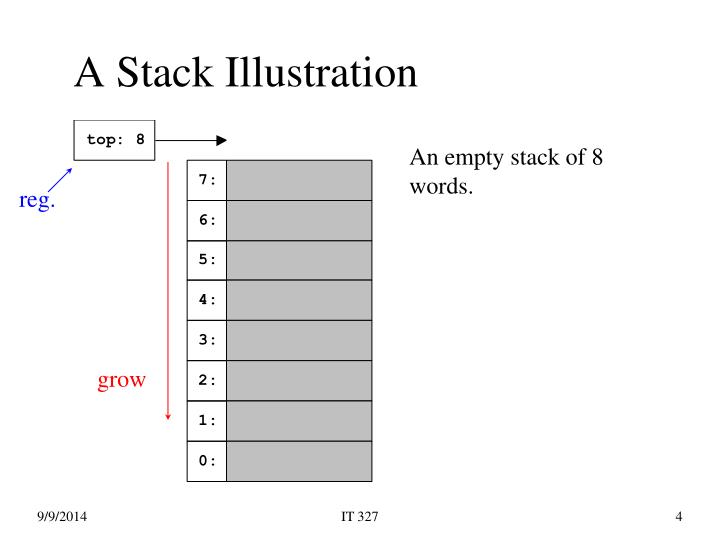 A Stack Illustration