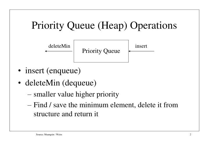 Priority queue heap operations