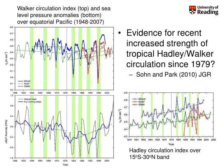 Walker circulation index (top) and sea level pressure anomalies (bottom) over equatorial Pacific (1948-2007)