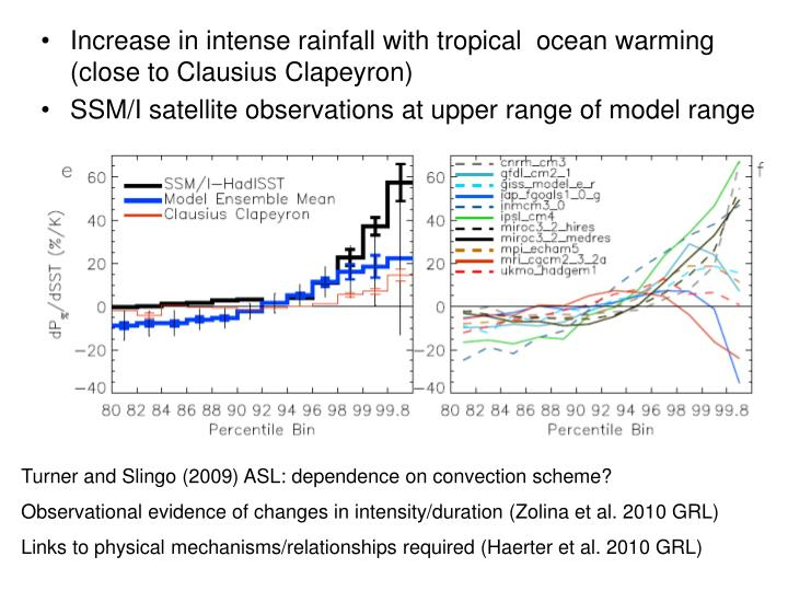 Increase in intense rainfall with tropical  ocean warming (close to Clausius Clapeyron)