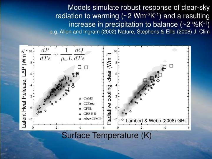 Models simulate robust response of clear-sky radiation to warming (~2 Wm
