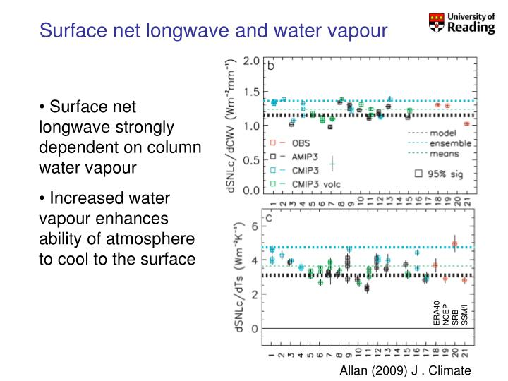 Surface net longwave and water vapour