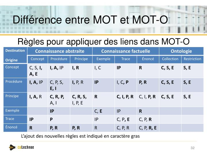 Différence entre MOT et MOT-O