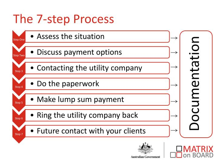The 7-step Process