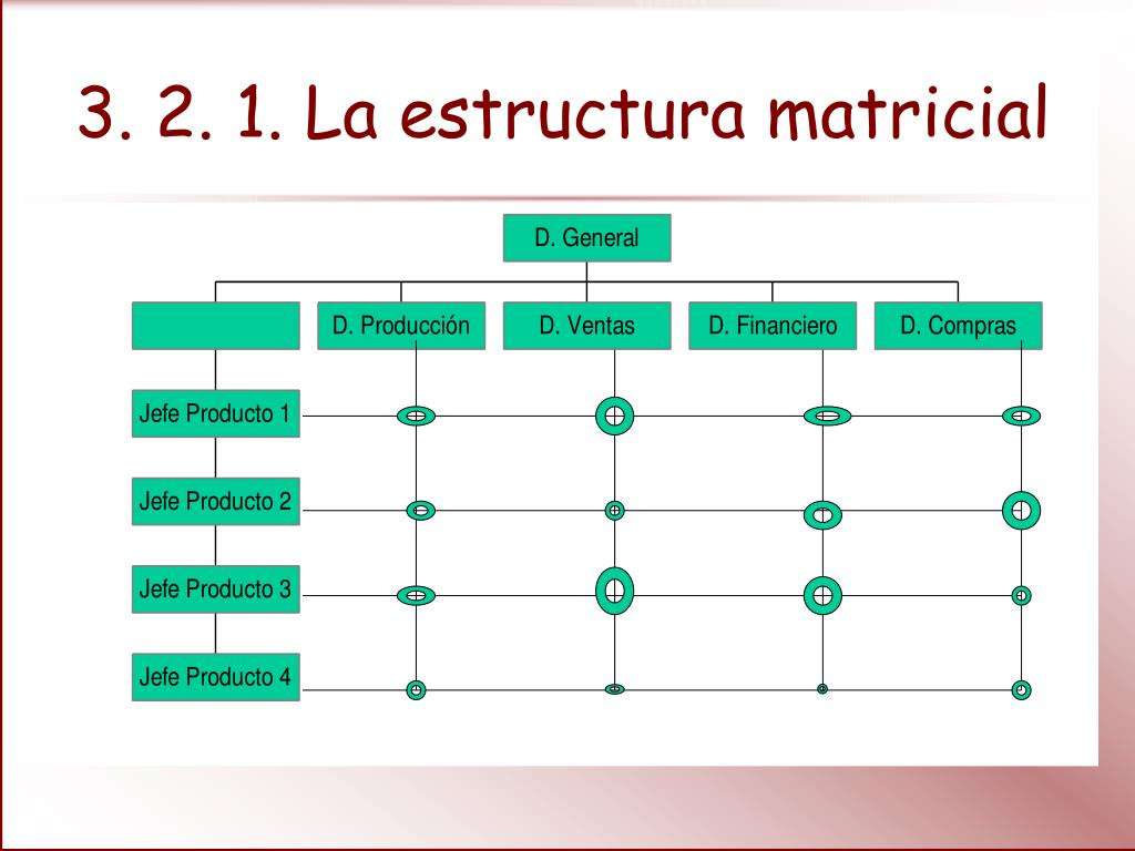 Ppt La Estructura De La Empresa Powerpoint Presentation