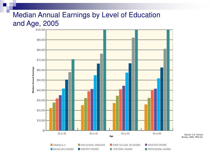 Median Annual Earnings by Level of Education