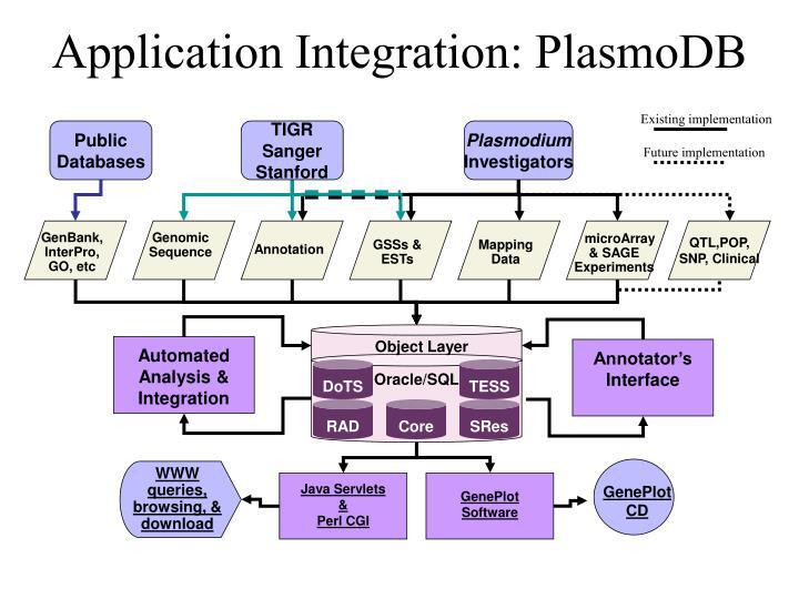 Application Integration: PlasmoDB