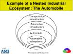 example of a nested industrial ecosystem the automobile