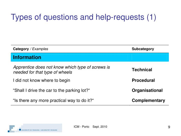 Types of questions and help-requests (1)