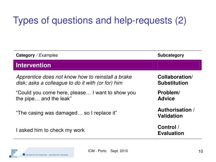 Types of questions and help-requests (2)