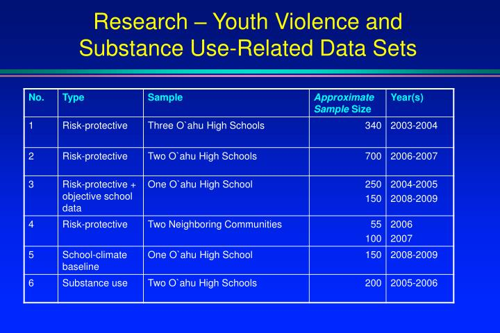 Research – Youth Violence and Substance Use-Related Data Sets