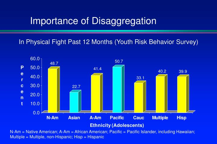 Importance of Disaggregation