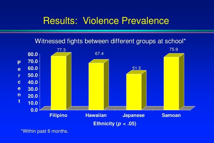 Results:  Violence Prevalence