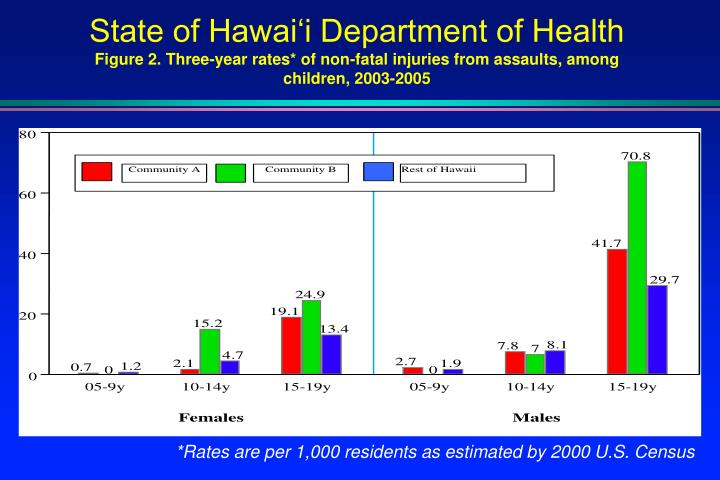 State of Hawai'i Department of Health