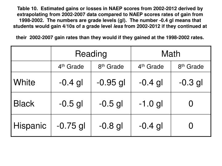 Table 10.  Estimated gains or losses in NAEP scores from 2002-2012 derived by extrapolating from 2002-2007 data compared to NAEP scores rates of gain from 1998-2002.  The numbers are grade levels (gl).  The number -0.4 gl means that students would gain 4/10s of a grade level