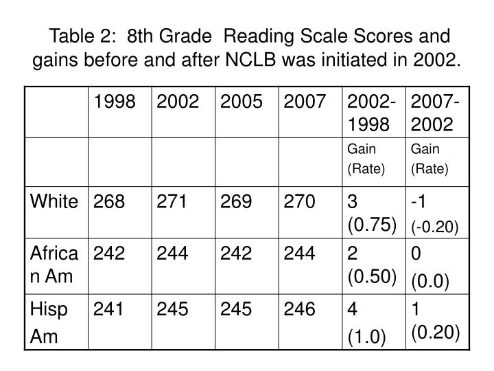 Table 2:  8th Grade  Reading Scale Scores and gains before and after NCLB was initiated in 2002.