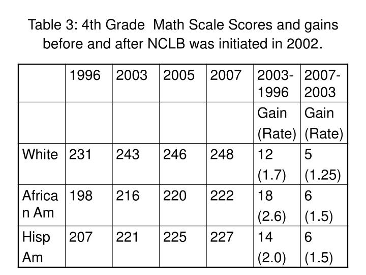 Table 3: 4th Grade  Math Scale Scores and gains before and after NCLB was initiated in 2002
