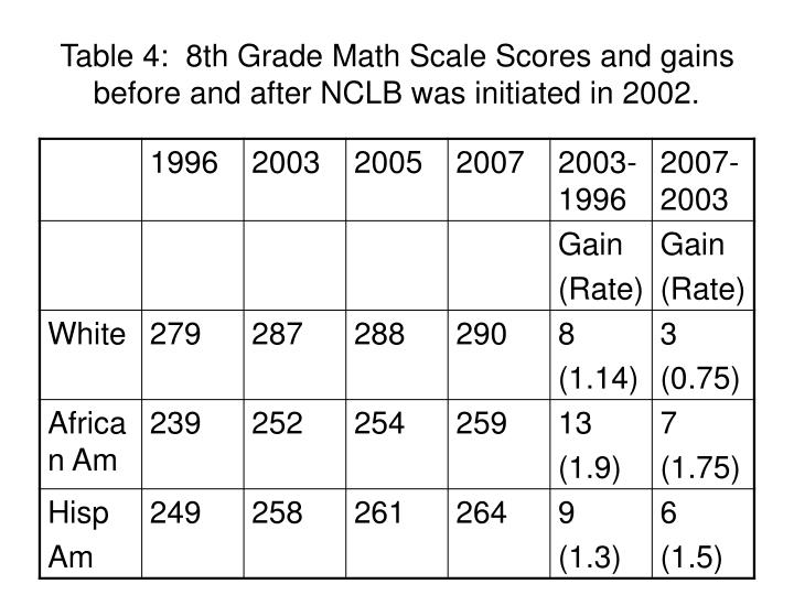 Table 4:  8th Grade Math Scale Scores and gains before and after NCLB was initiated in 2002.