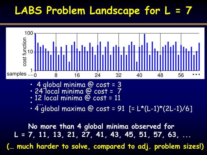 LABS Problem Landscape for L = 7
