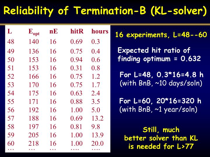 Reliability of Termination-B (KL-solver)